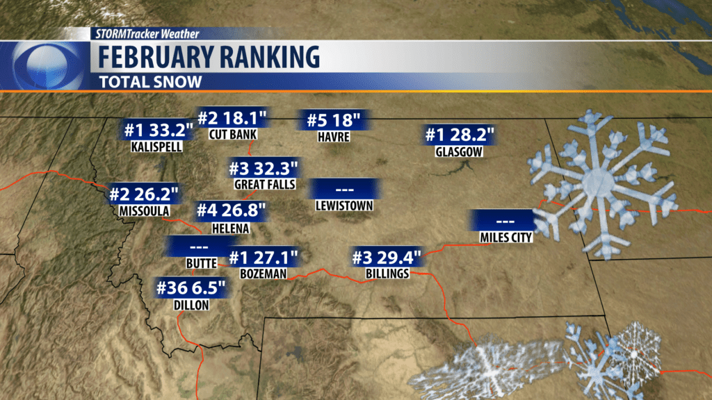 A look at February weather stats for Montana